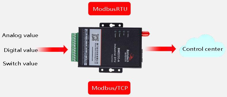 BMD200 M2M Cellular Modem for SCADA Modbus RTU protocol
