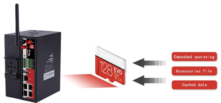 BMG500 M2M Cellular Gateway 128G memory