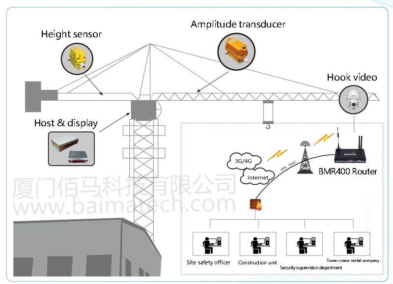Remote Monitoring of Smart Site Tower Crane Application