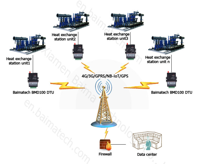 City Heating Equipment Networking Solution