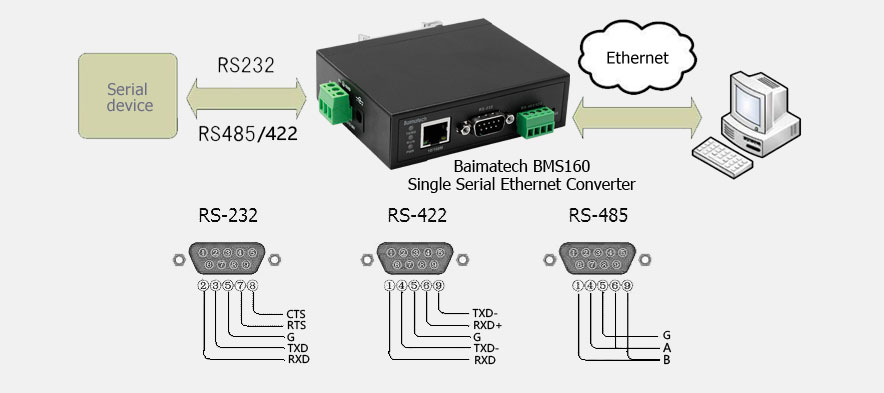 BMS160 single serial to Ethernet converter Two-way transparent transmission of RS232/422/485 and Ethernet