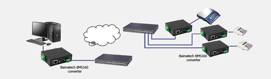 BMS160 single serial to Ethernet converter Point to multipoint mode
