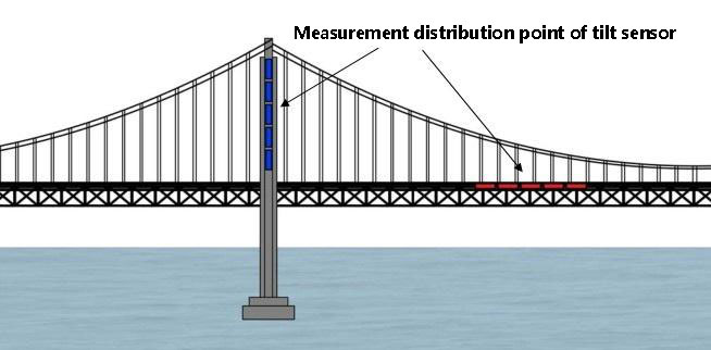 Bridge Safety Real-time Monitoring System