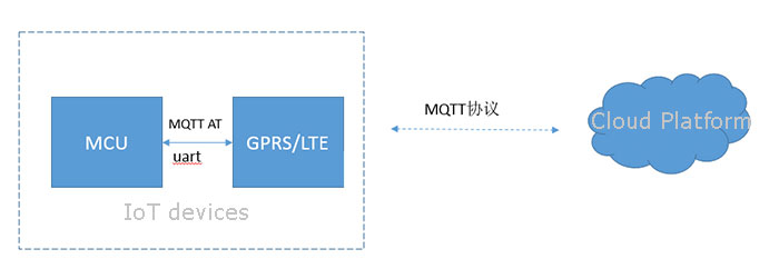 MQTT(Message Queuing Telemetry Transport)
